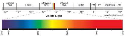 Visible Light Spectrum Wavelength Light Quality Spectrum And Distribution Eye Hortilux
