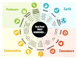 Challenge Real Ecopinion The Real Food Challenge Changing The Culture Of Food