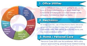 most popular corporate gifts for employees and clients march