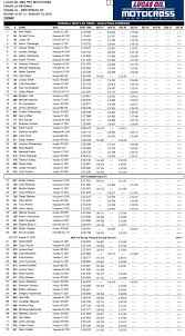ama motocross national numbers results sheet unadilla national 2016 motocross feature