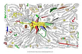 map ideas imagination mind map