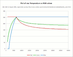 how to convert temperature k to rgb algorithm and sample code