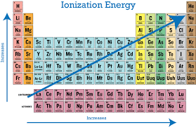 Periodic Table Diagram Periodic Trends In Ionization Energy Ck 12 Foundation