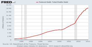 Fiscal Year 2014 National Debt U S National Debt As It Rises This Investment Will Soar