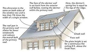 How Much Does A Dormer Extension Cost Added Space Same Footprint Eco Historical