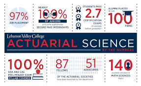 actuarial science lebanon valley college