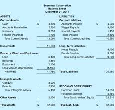 how to do a balance sheet accounting 101