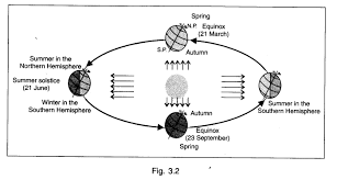 ncert solutions for class 6th social science geography chapter 3