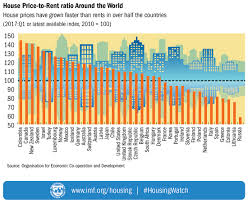 cheapest cities to buy a house imf global housing watch