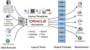 xml publisher dibyajyoti koch a blog on oracle application