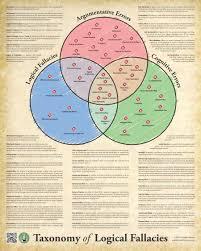 understanding logic u003e syllogism theory rules tricks and