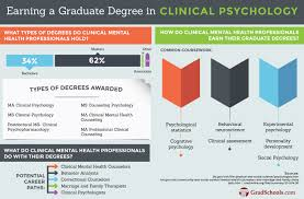 2018 masters in clinical psychology programs u0026 degrees