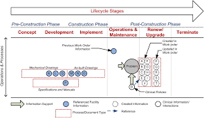 case analysis to identify information links between facility