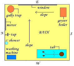 Vastu Remedies For South West Bathroom Vastu Disha 401 Free Vastu Tips