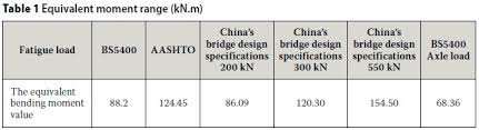 aashto clear zone table fatigue behaviour in full scale laboratory tests of a composite deck