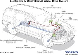 volvo corporate volvo xc90 electronically controlled all wheel drive for swift
