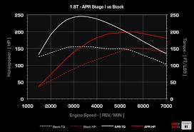 2003 audi a4 1 8t engine apr ecu upgrade for the audi b5 a4 1 8t