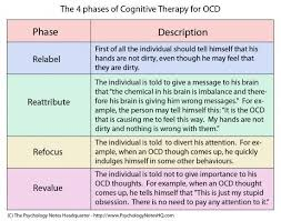Counseling Treatment Plans For Children Best 25 Ocd Therapy Ideas On Ocd In Children Cbt For