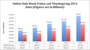 thanksgiving and black friday dates 2014 divascuisine