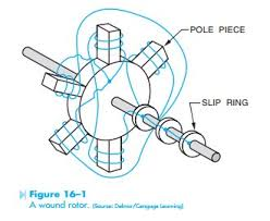 motors the wound rotor induction motor hvac machinery