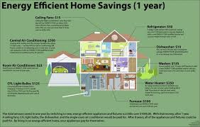 Efficient Home Design Plans Energy Saving House Ideas