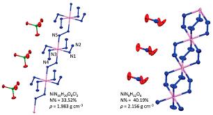 chp code 1125 materials free full text nitrogen rich energetic metal organic