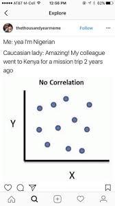 Meme No - be wary of no correlation memes as the original format has hit