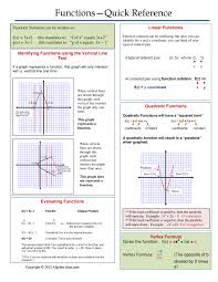 Free Algebra 2 Worksheets One Page Notes Worksheet For A Functions Unit Algebra Cheat