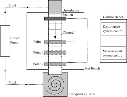 experimental apparatus for roll wave measurements and comparison