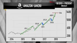 26 best pull quotes images cramer charts show amazon alphabet netflix nvidia could pull back