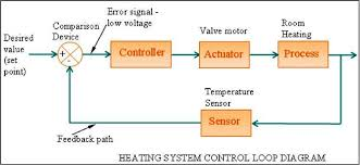 hvac control systems and building automation system electrical