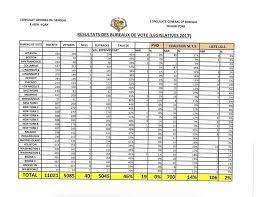 r ultats par bureau de vote les resultats des bureaux de vote aux etats unis seneplus