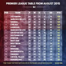 premier league table over the years the premier league table over the past two seasons