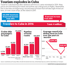 North Carolina can us citizens travel to cuba images The first cuba tourism boom is over here comes the next wave svg