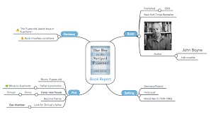 Blank Mind Map by Effective Classroom Presentations With Mind Maps Focus