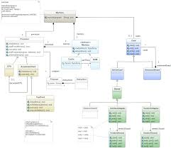 in design class top 5 design patterns gathered in 1 class diagram the genmymodel