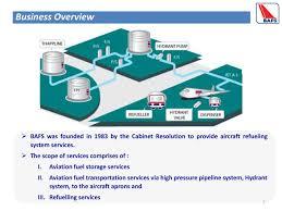 Fuel Storage Cabinet Bafs Bkarf Investor Presentation Slideshow Bangkok Aviation