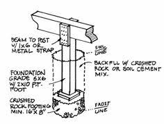 Types Of Foundations For Homes Post And Beam Foundations Foundation Details Pinterest Beams