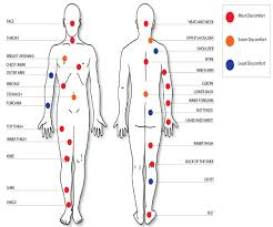 tattoo pain chart wrist forearm tattoo pain tattoo collections