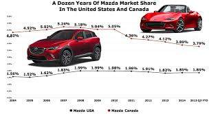 mazda motors usa mazda s products keep getting better mazda s market share isn t