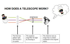 egfi u2013 for teachers lesson how telescopes work
