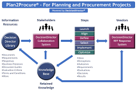 plan2procure advantiv decisiondirector