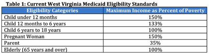 va income limits table medicaid at west virginia center on budget and policy