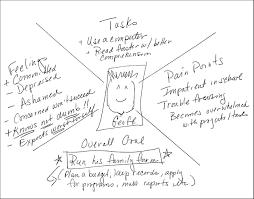design practice empathy map instructional design service course