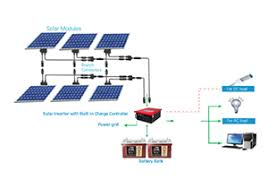 1kw solar home power system 1000 watts off grid home solutions