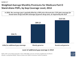 price plan design medicare part d in its ninth year u2013 section 3 part d benefit