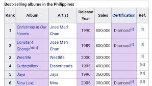 jose mari chan has more album sales than the eraserheads philippines