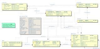hr schema tables data schema visualizer for oracle sql developer sumsoft solutions