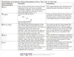 Literature Essays Examples Literary Essay Graphic Organizer