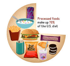 3 day no processed food challenge u2014 nutrition by aleks